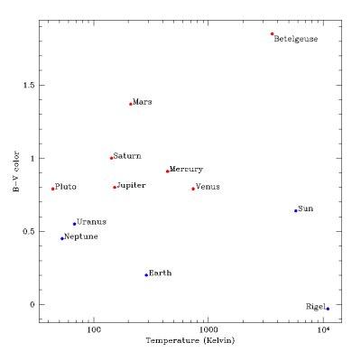 B-V Chart