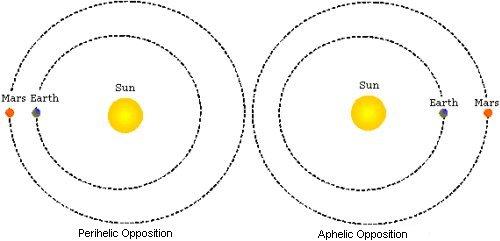 Aphelic Opposition & Perihelic Opposition