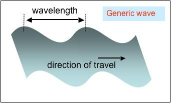 Generic Wave